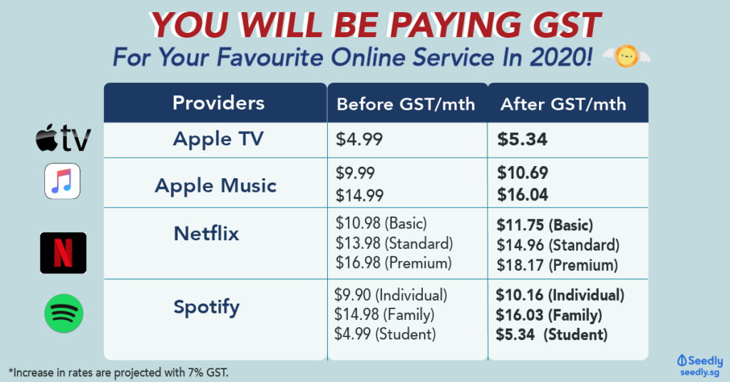 Tax On Netflix, Spotify, Apple Music, Apple TV And Others