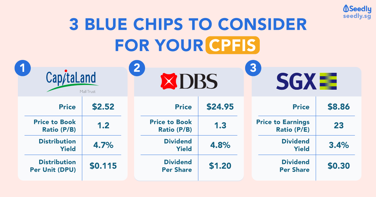 3 blue chips for your CPF OA