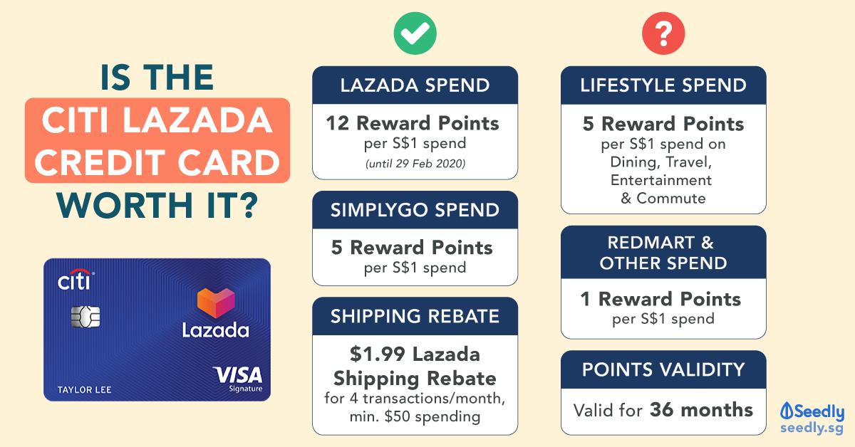 Citi Lazada Credit Card