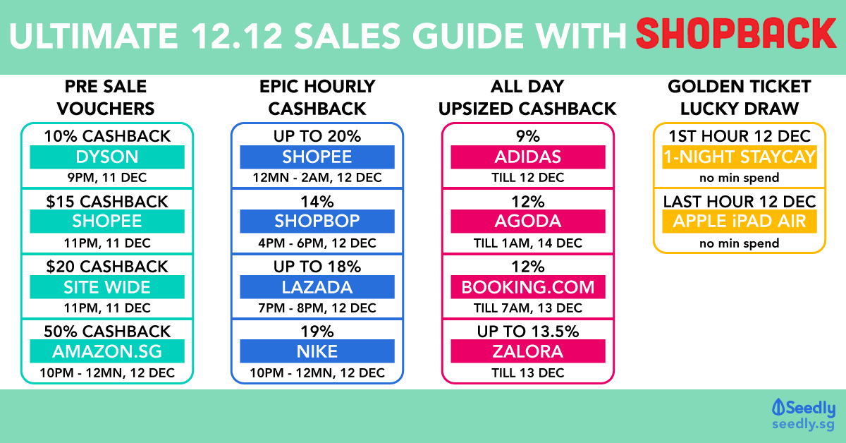 12 12 Sales Guide Not Recommended If You Ve Busted Your Shopping Budget