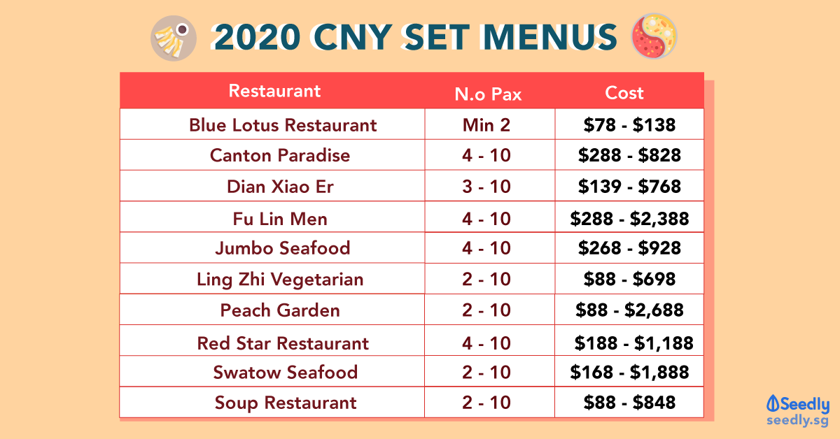 2020 CNY Set Menu Best
