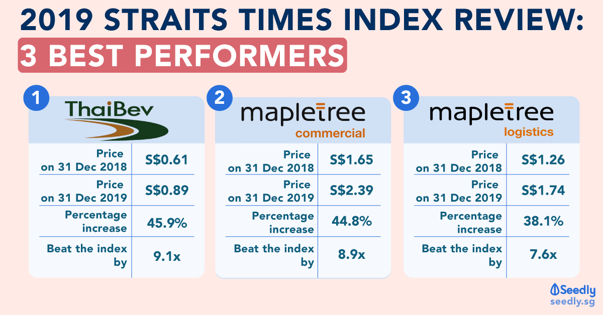 2019 Straits Times Index 3 best performers