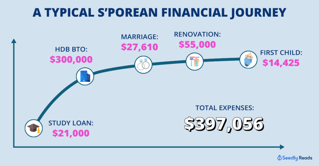 Singaporean journey how much personal finance