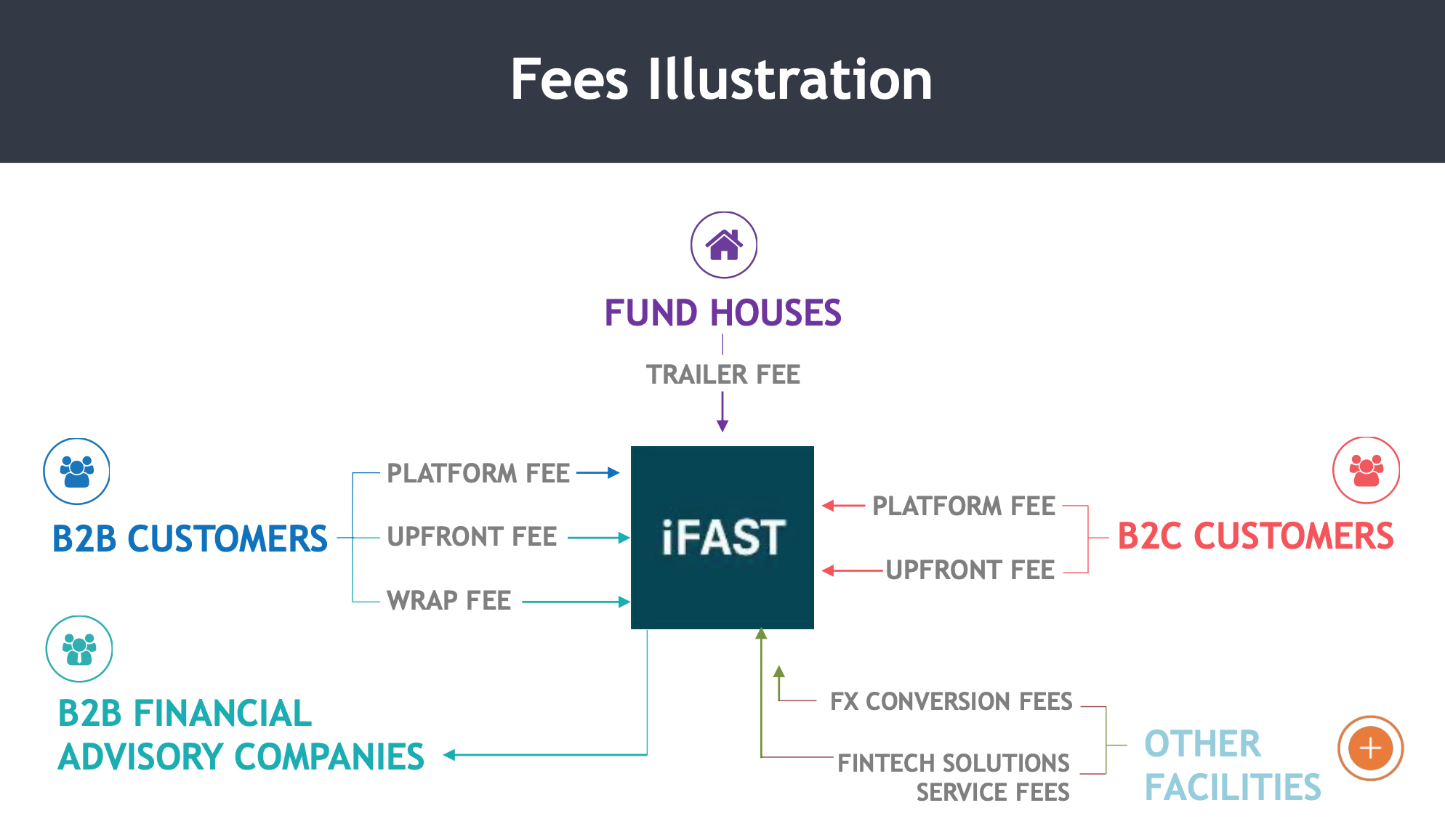 iFAST fees illusratiion