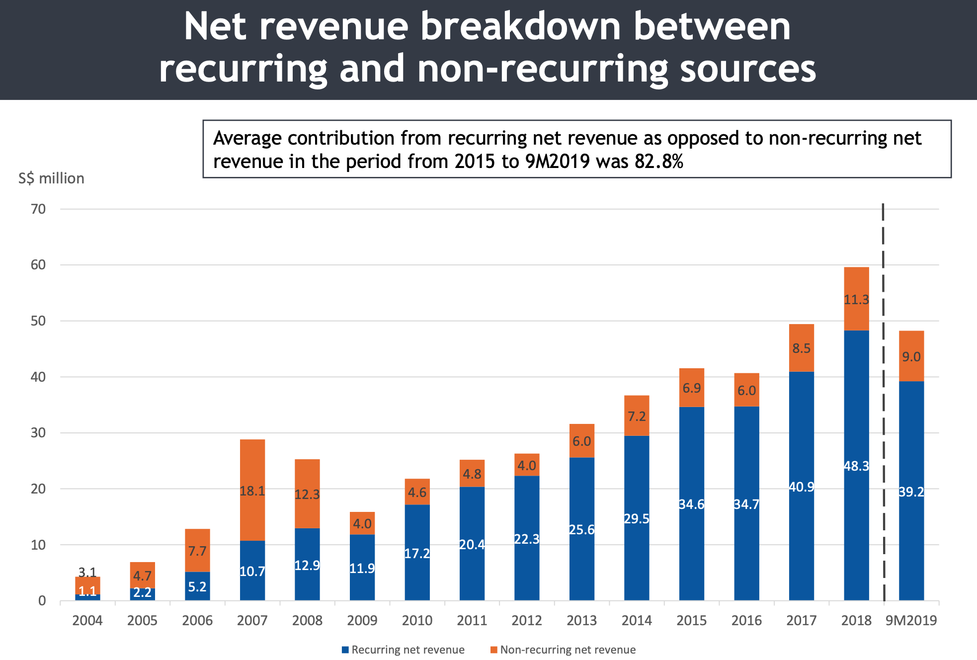 iFAST recurring revenue vs non-recurring revenue