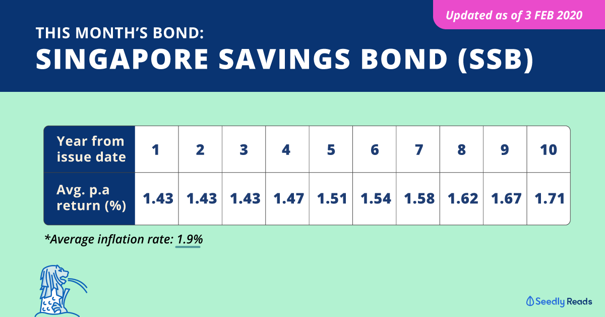 Singapore Savings Bond SSB Interest rate March 2020