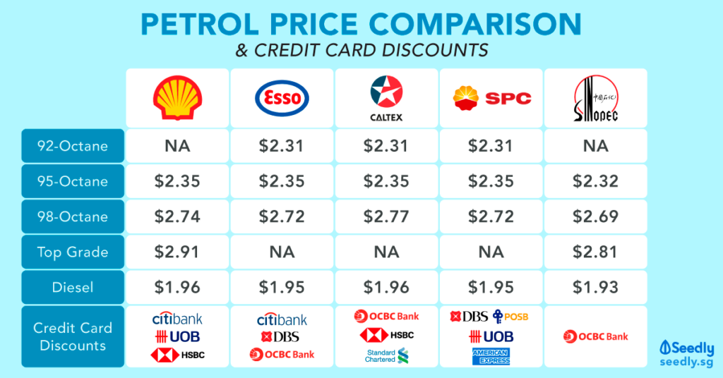 petrol price comparison & credit card discounts