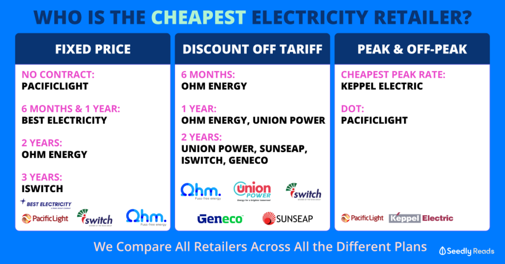 Cheapest electricity retailer