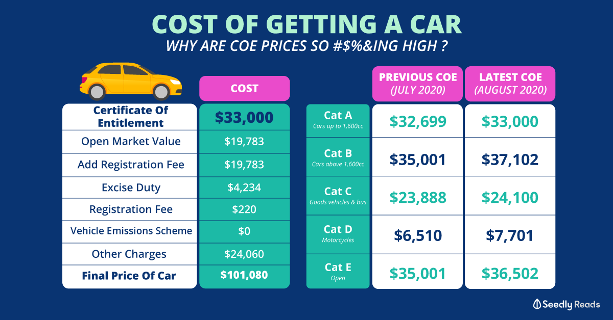 Cost of getting a car in Singapore