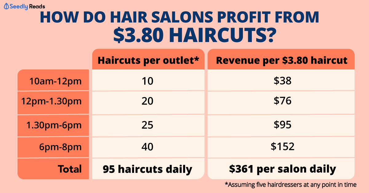 digital haircuts investments