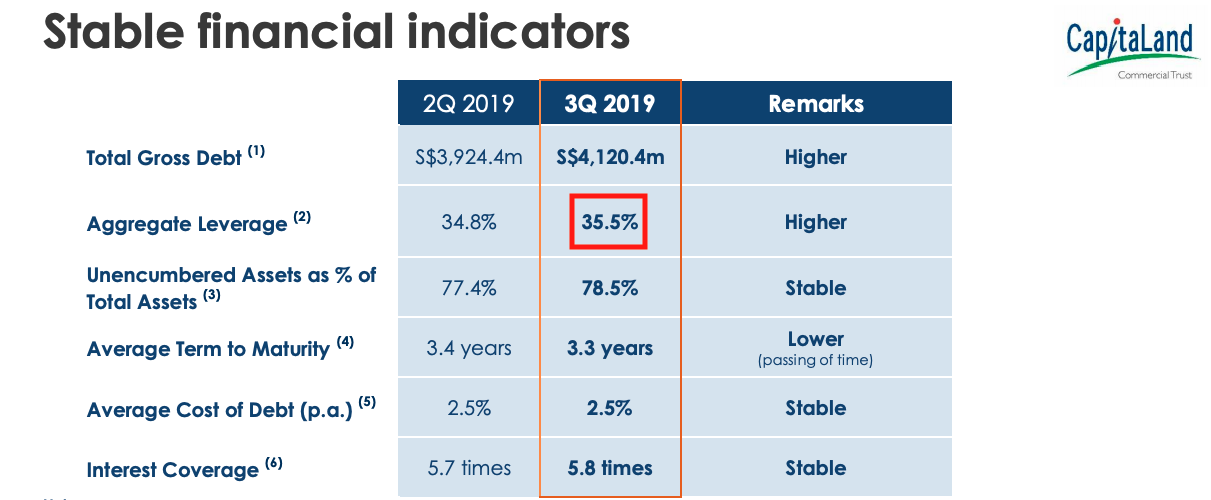 CapitaLand Commercial Trust gearing as of 30 Sept 2019