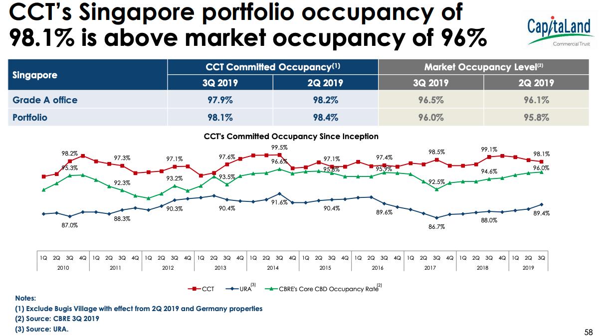 CapitaLand Commercial Trust portfolio occupancy as of 30 Sept 2019