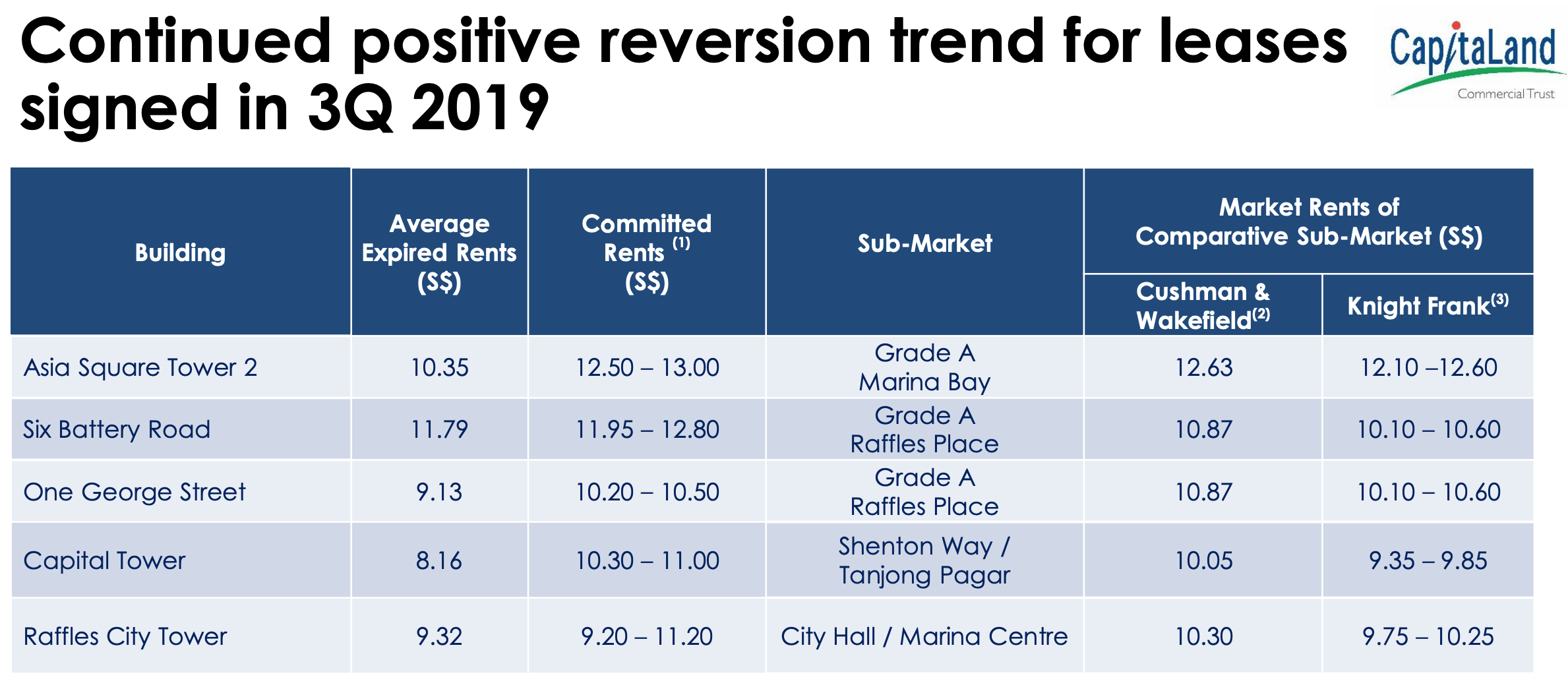 CapitaLand Commercial Trust rental reversion as of 30 Sept 2019