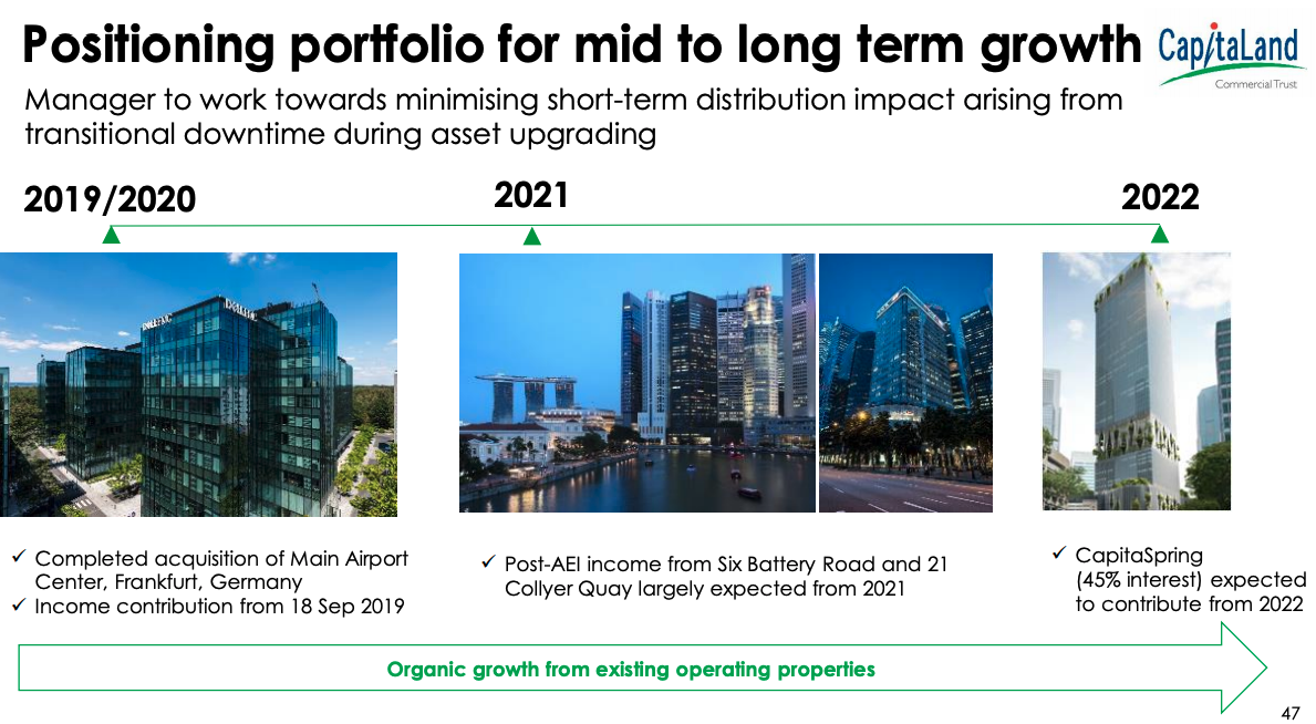 CapitaLand Commercial Trust growth potential 2020 to 2022
