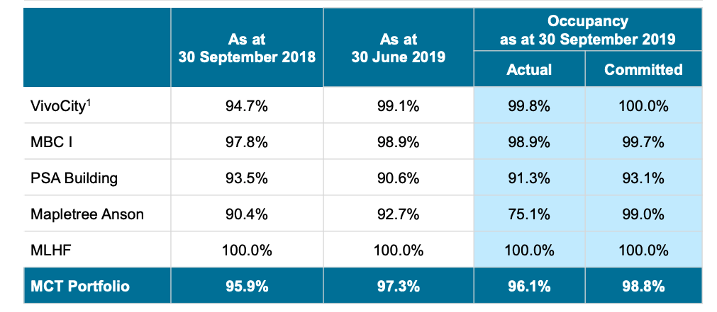 Mapletree Commercial Trust occupancy rate as of 30 Sept 2019