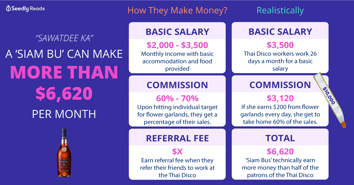 How Siam Bu makes money?