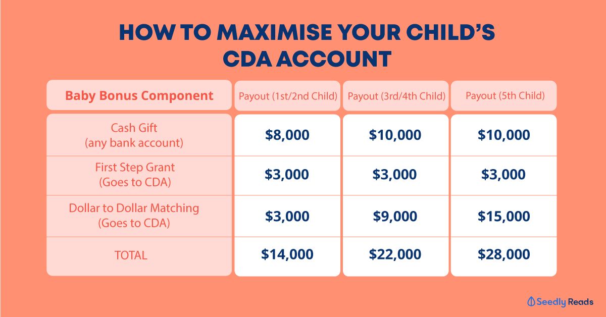 how to maximise your child CDA account child development account baby bonus