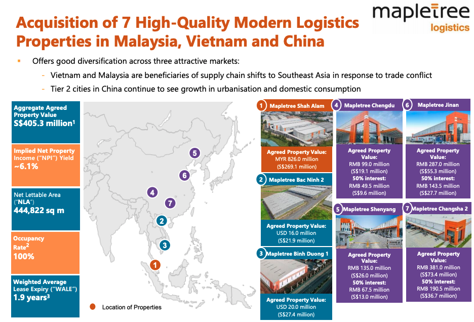 Mapletree Logistics Trust acquisition of seven logistics properties