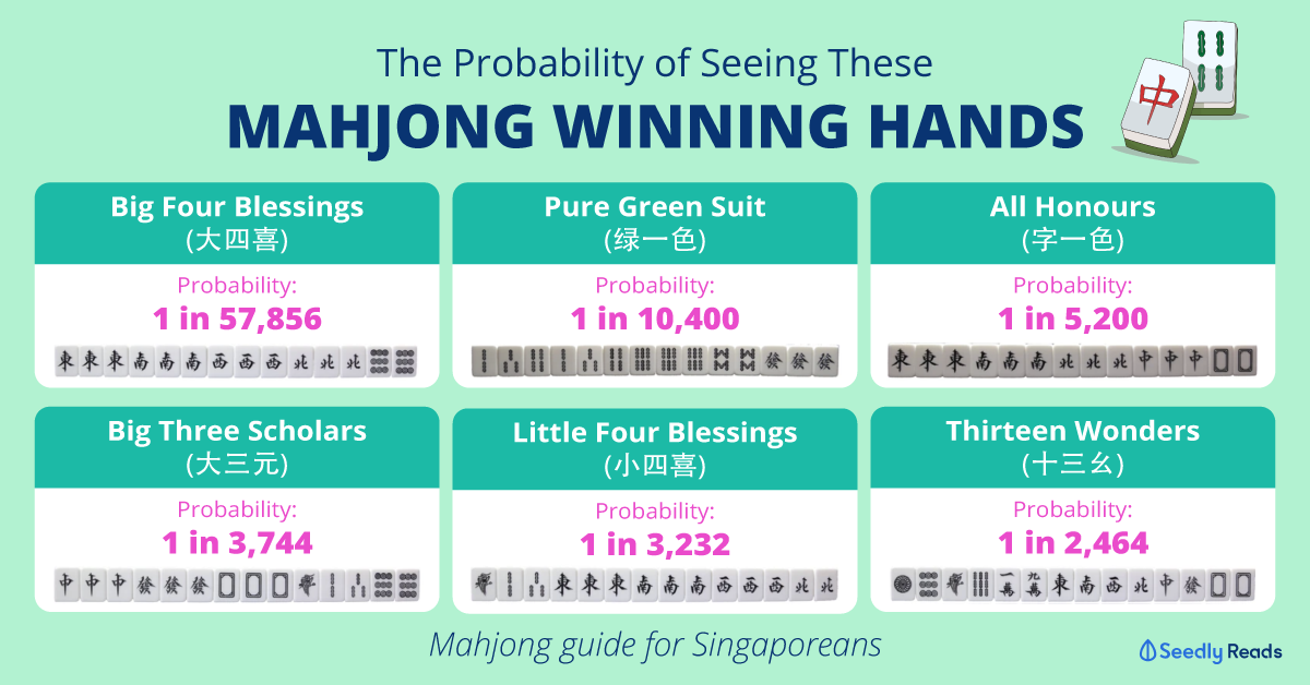 Mahjong guide for Singaporeans, and probability
