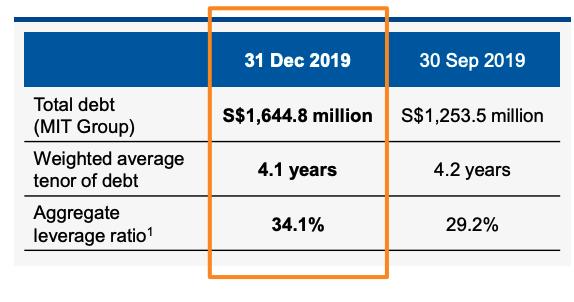 Mapletree Industrial Trust gearing ratio