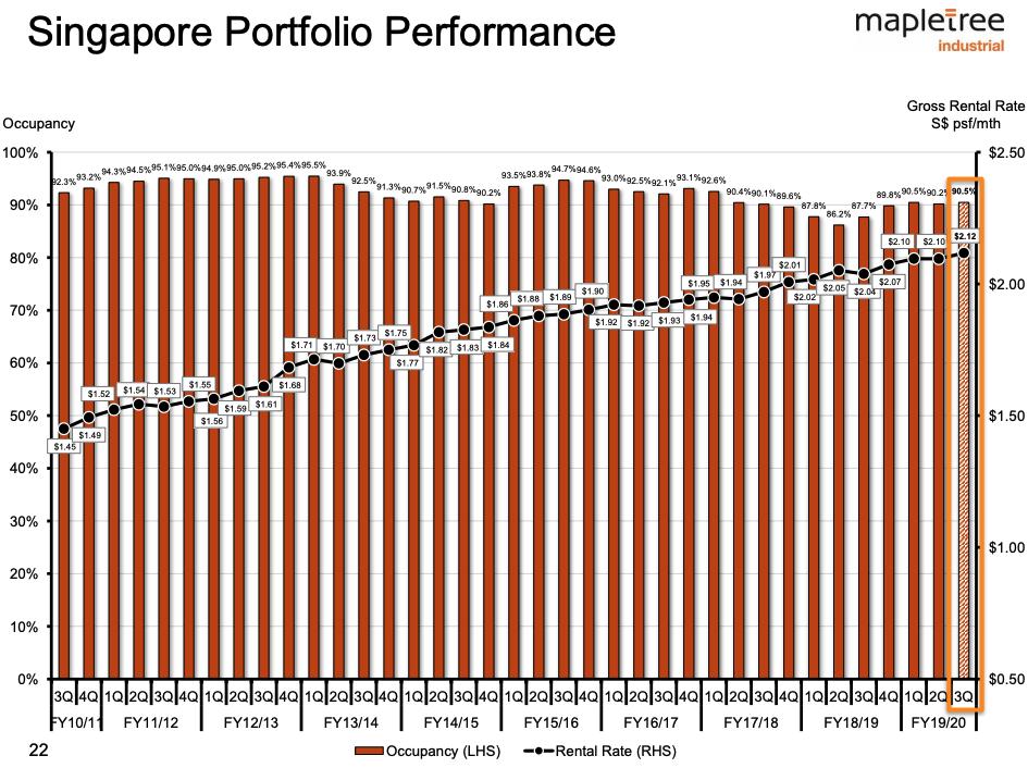 Mapletree Industrial Trust rental rates