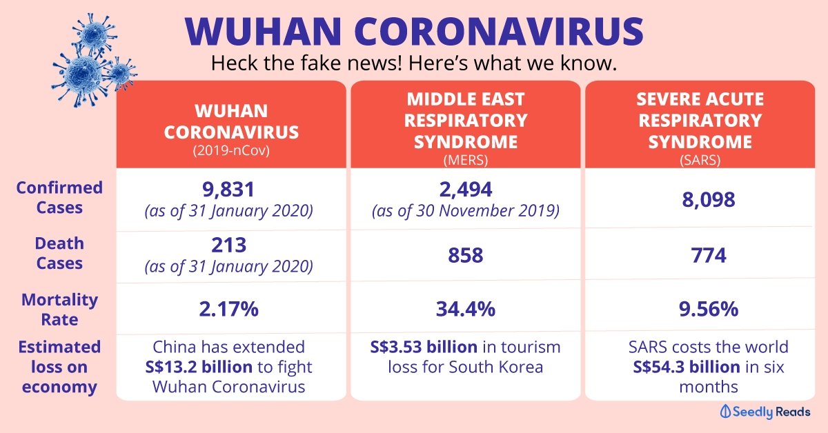 Wuhan Corona Virus latest update 31 January 2020