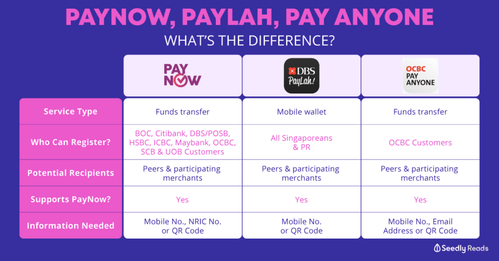 comparison between paynow, paylah, pay anyone, how to register and use the different funds transfer services
