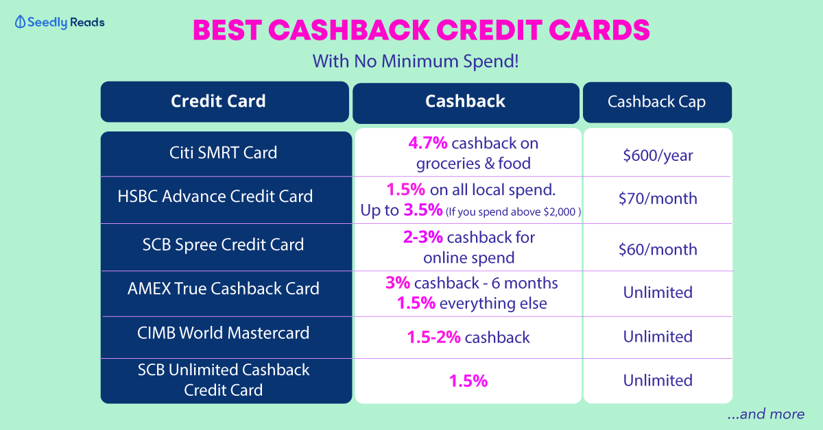 cashback credit card with no minimum spend