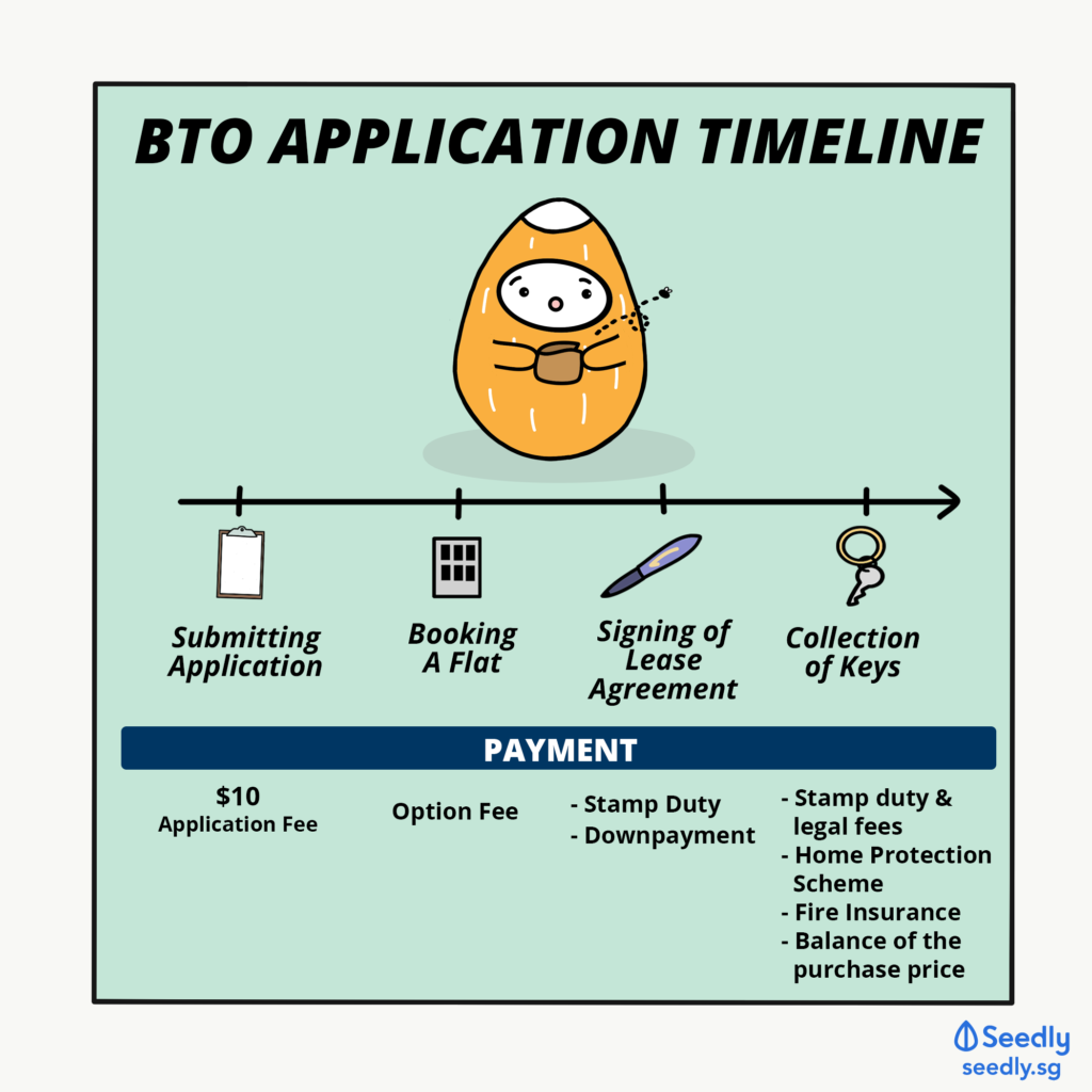 HDB BTO Application Payment timelines Seedly