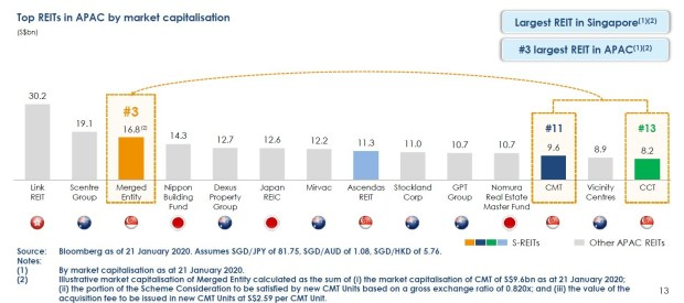 Top REITs in APAC by Market Cap