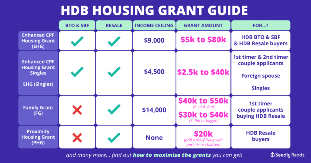 Seedly HDB Housing Grant Guide