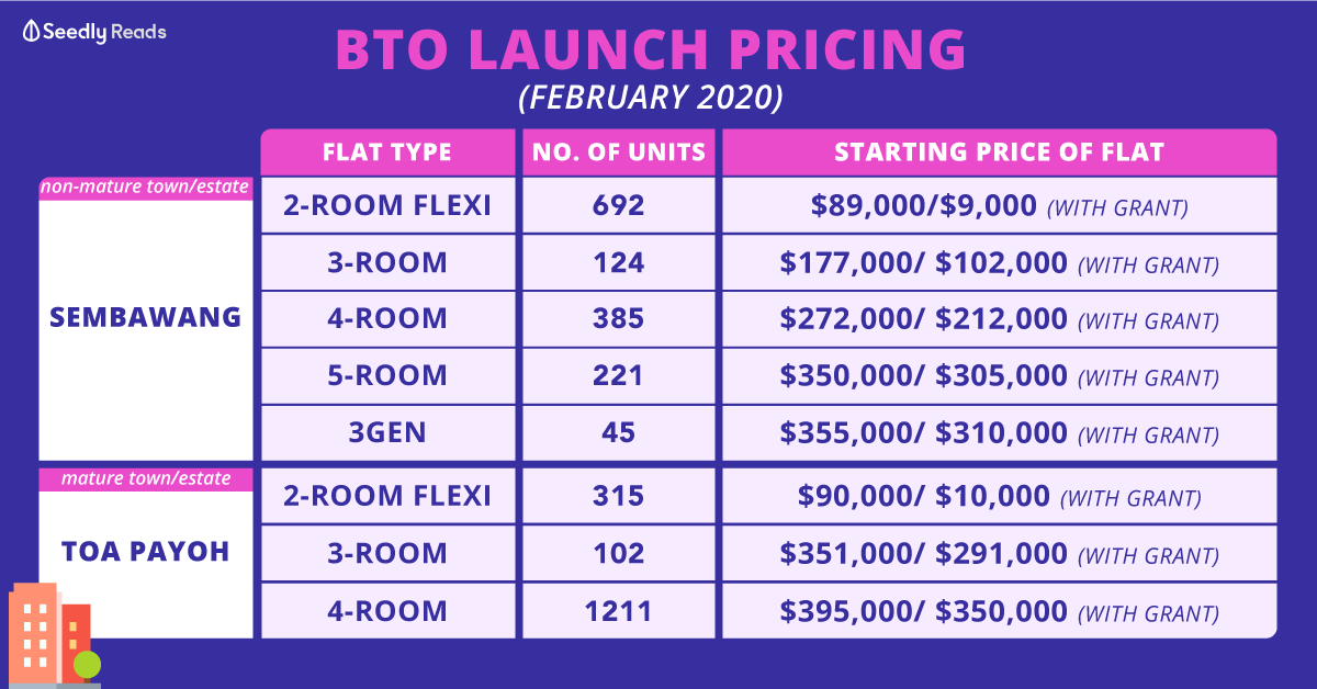 BTO February Launch 2020