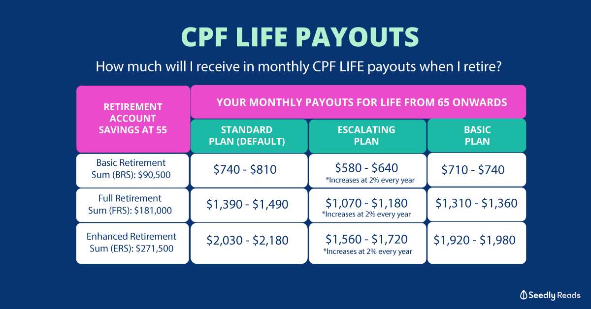 CPF Life payouts how much