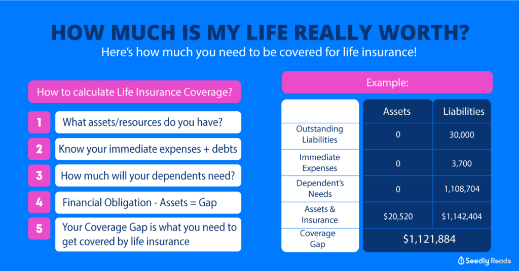 calculating how much coverage you need for life insurance