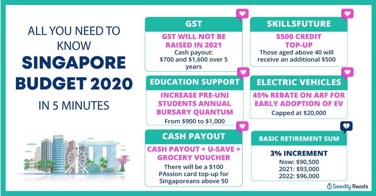 Singapore Budget Summary 2020