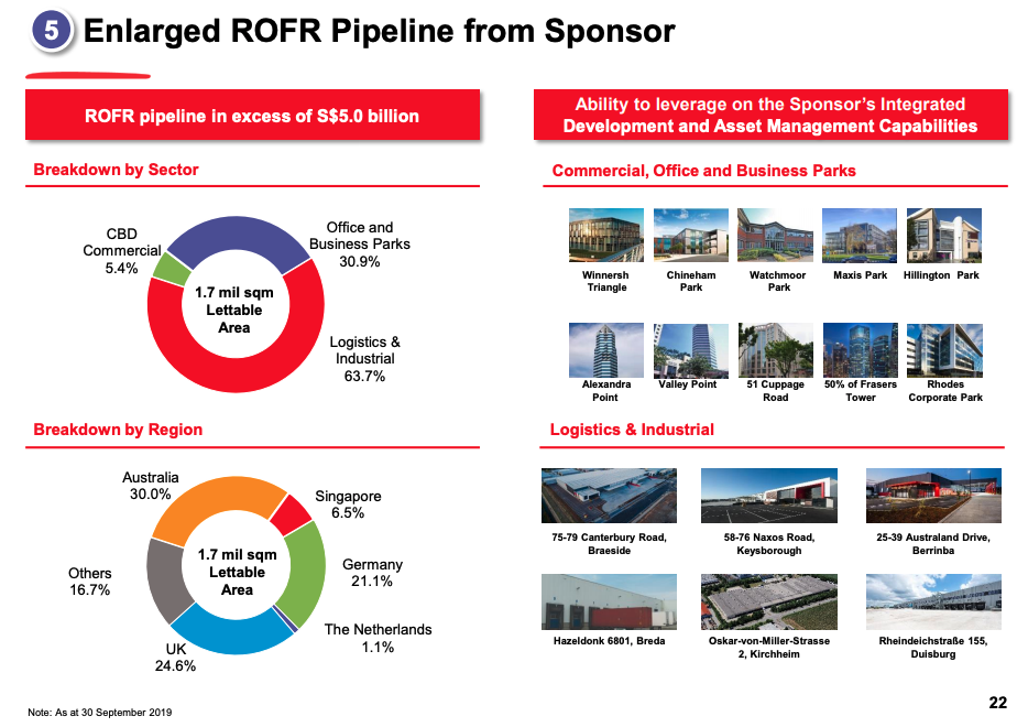 Frasers REITs merger acquisition pipeline