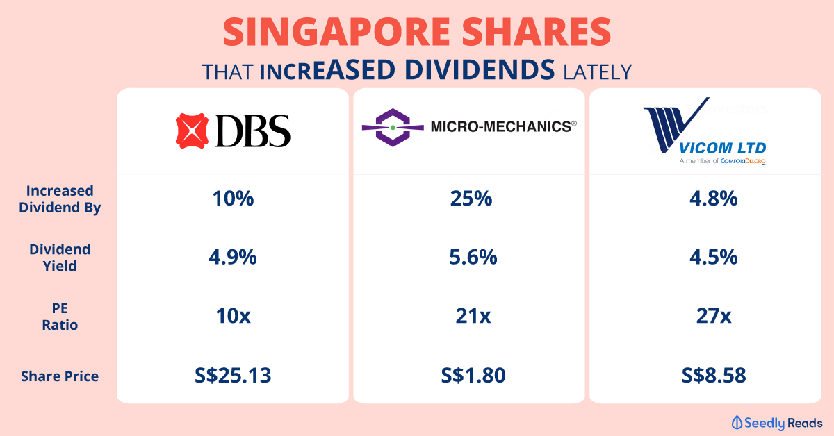 3 shares increased dividend - DBS, VICOM, Micro-Mechanics
