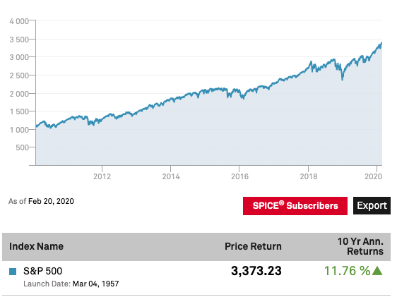 S&P 500 10-year return chart
