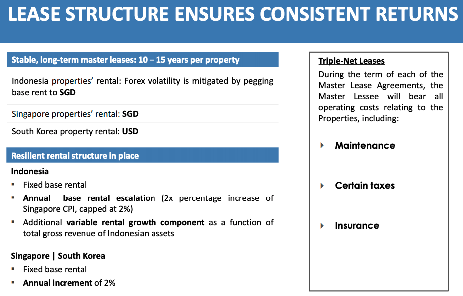 First REIT lease structure