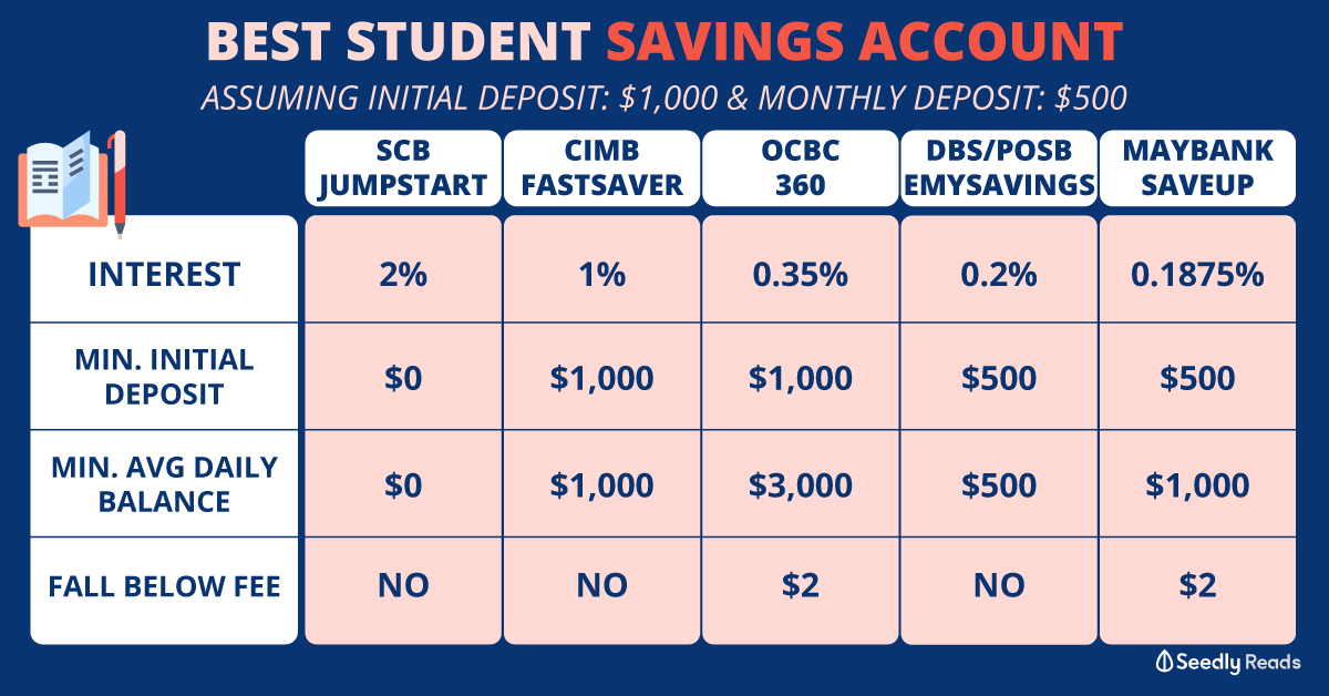 Best Student savings account in Singapore