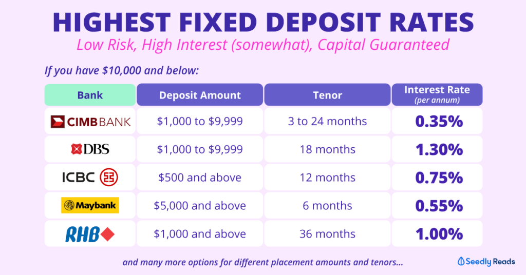 Seedly Best Fixed Deposit Interest Rates in Singapore