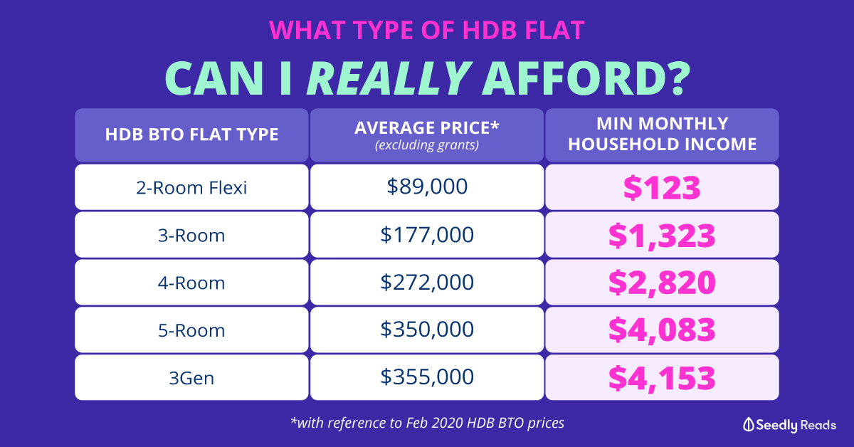 Seedly What Type Of HDB Flat Can I Afford?