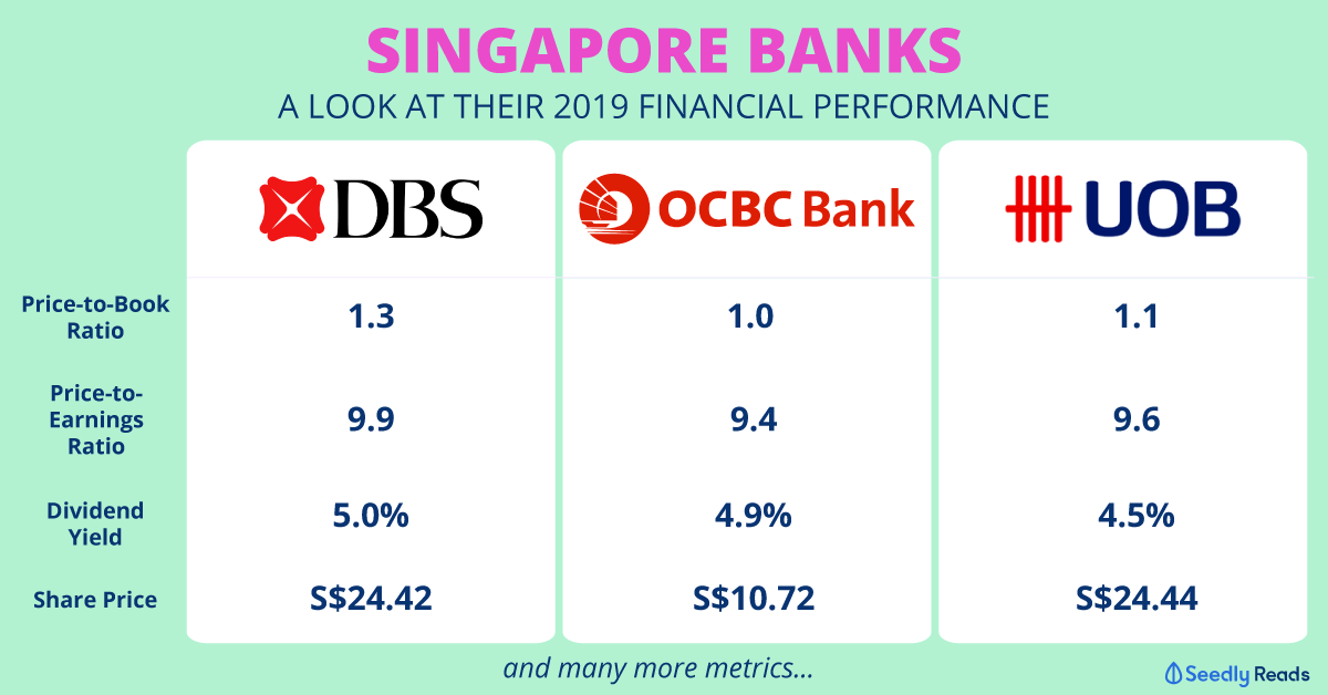 DBS UOB OCBC financial performance 2019