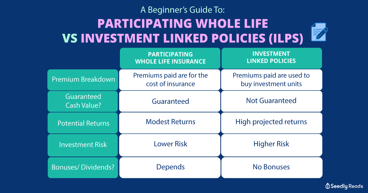 A Beginner's Guide To Participating Whole Life Insurance ...