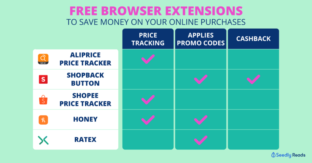 Online extension browsers for online shopping free