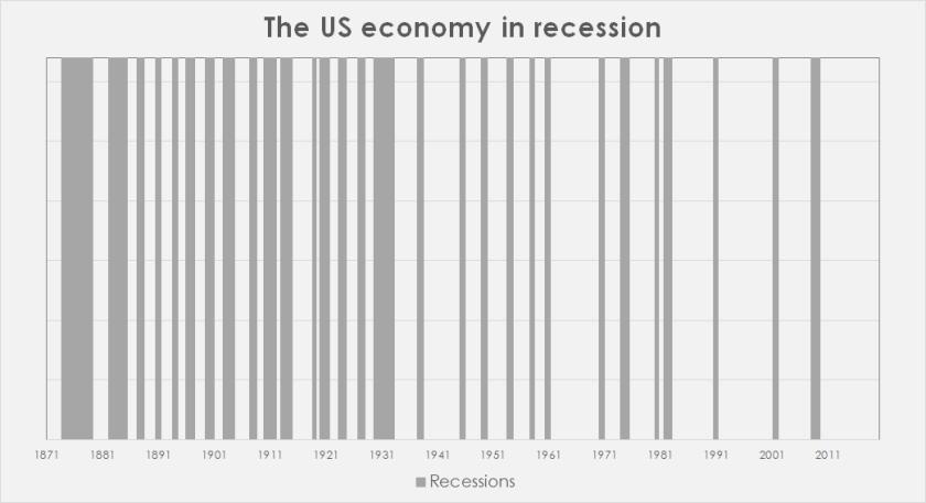 US Economy in recession