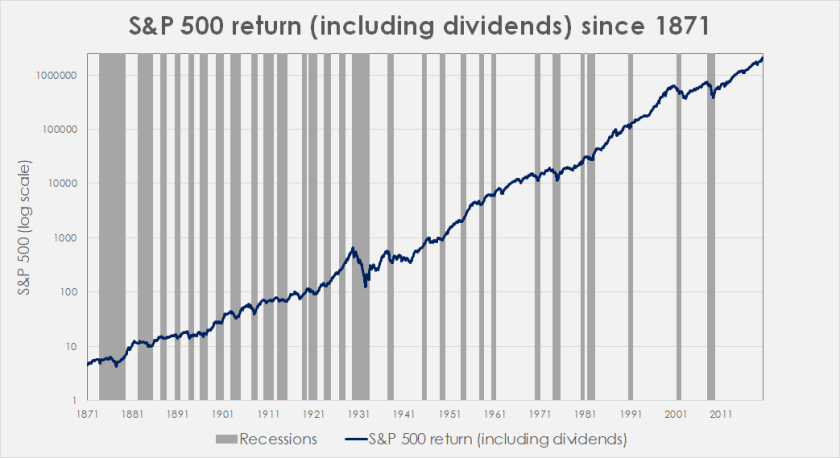 S&P 500 return (including dividends) since 1871
