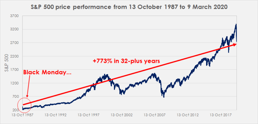 S&P 500 price performance from 13 October 1987 to 9 March 2020