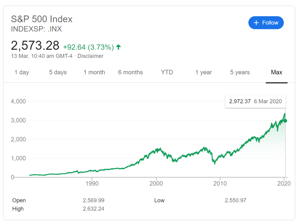 Screenshot of S&P 500 Index (Since Beginning)