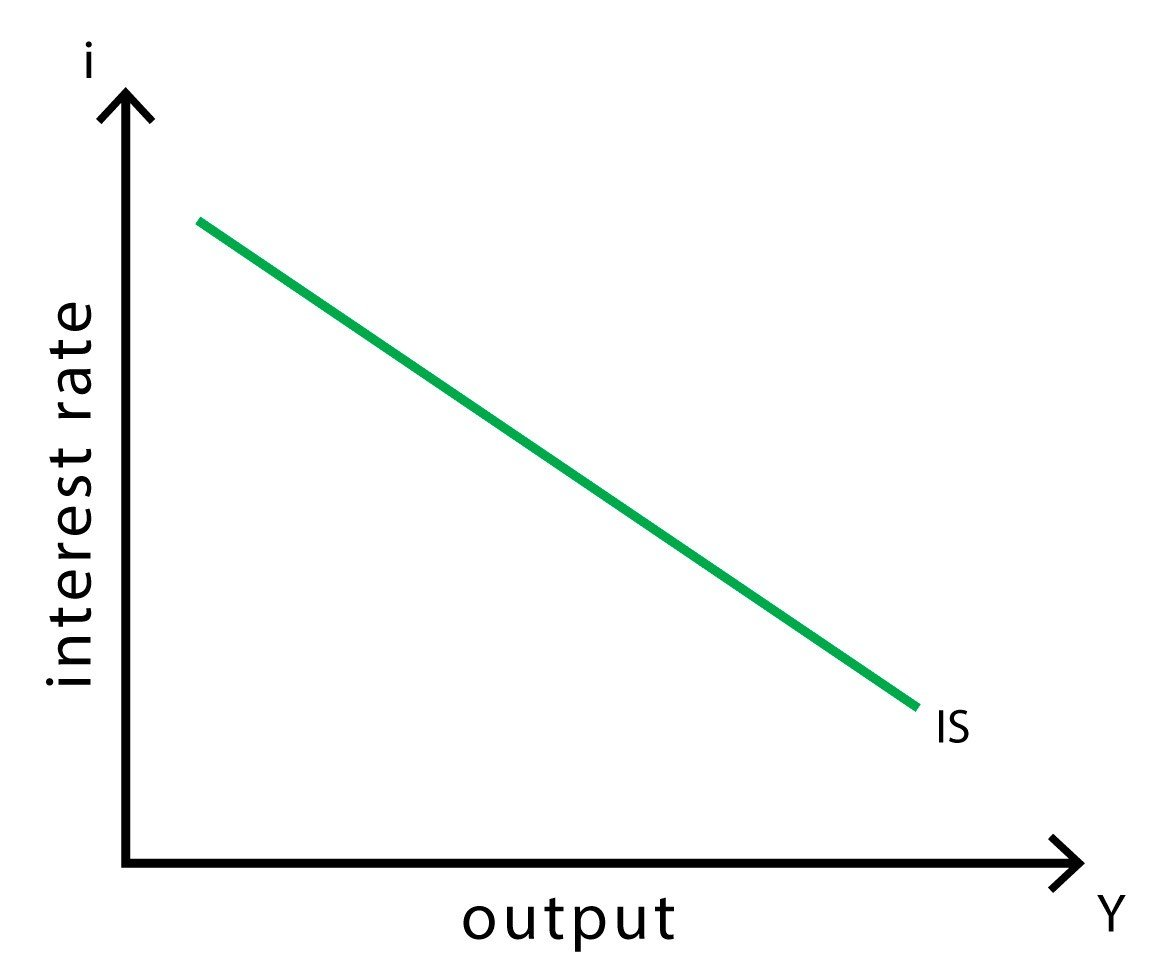 interest rate and output IS